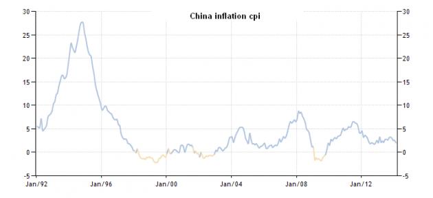 cina-inflazione1