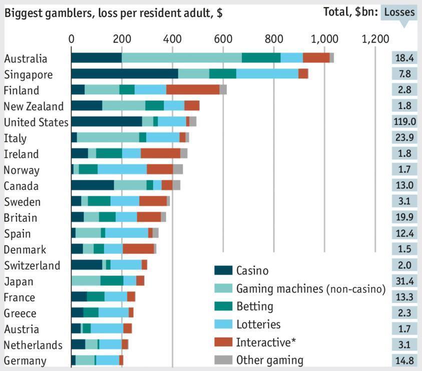 1e8dc59297 Gioco d'azzardo: in quale Paese si spende di più? - Il Fatto Quotidiano