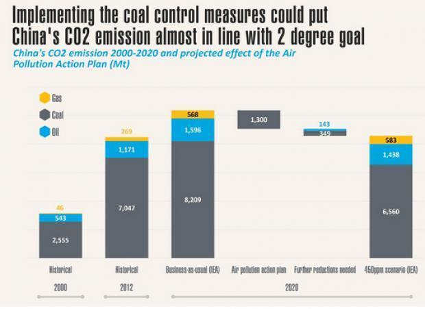 cina-emissioni-2000-2020
