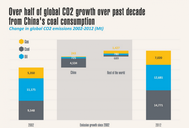 cina-carbone- 2002-2012