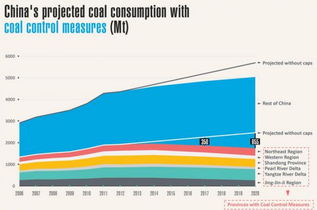 cina-misure-riduzione-carbone