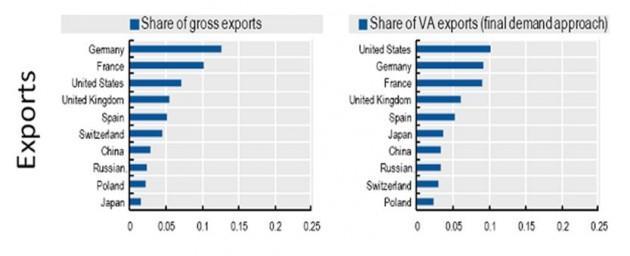 export-italia