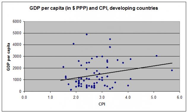 pil-corruzione-paesi-sviluppati