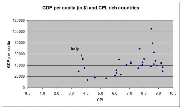 pil-paesi-ricchi