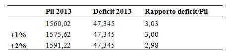 rapporto-deficit-pil