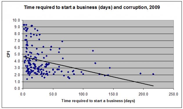tempi-burocrazia-imprese