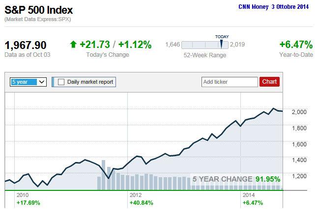 cf4b6f6c5a Investimenti: volete comprare azioni? Non adesso - Il Fatto Quotidiano